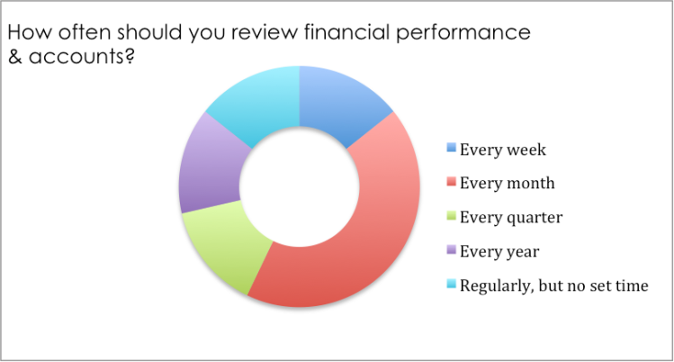how-often-should-you-review-financial-performance-feb-2017
