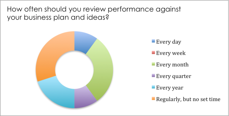 how-often-should-you-review-performance-against-plan-feb-2017
