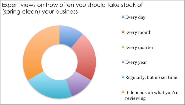 how-often-should-you-take-stock-of-your-business-feb-2017