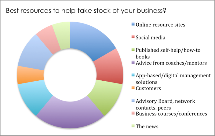 what-are-the-best-resources-to-help-take-stock-of-your-business-feb-2017