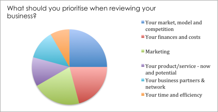 what-should-you-prioritise-when-reviewing-your-business-feb-2017